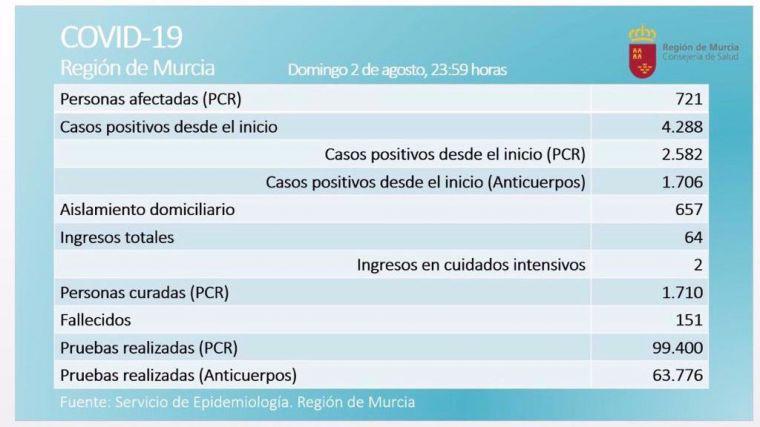 33 nuevos casos activos elevan el total a más de 700 en la Región