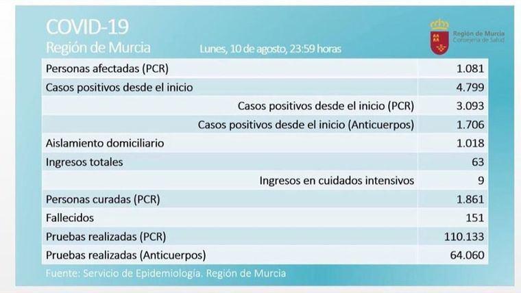 Últimas cifras facilitadas por el Gobierno regional, a las que hay que sumar un nuevo fallecido, una mujer de 90 años