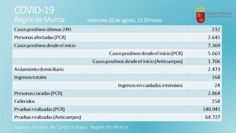 Alhama de Murcia registra 11 nuevos contagios