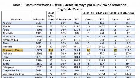 Alhama supera ya el centenar de casos de Covid19