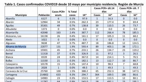 Alhama suma un nuevo positivo en Covid19 con un total de 131 casos