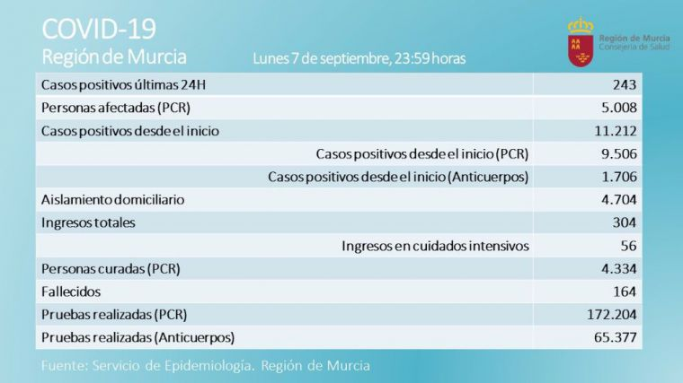 Los casos activos de Covid19 superan los 5.000 en la Región
