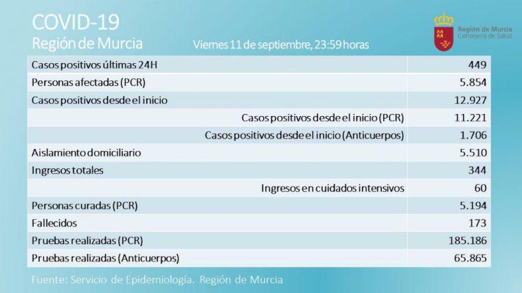 Alhama registró nueve casos de Covid19 este viernes, según Salud