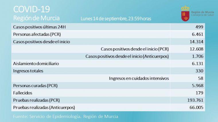 Alhama registra 13 casos de Covid19 en las últimas 24 horas