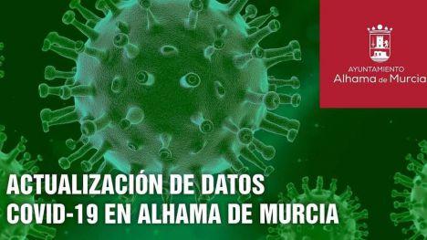 Alhama registra 263 casos Covid19 desde el inicio de la pandemia