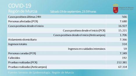 La Región registra 566 casos más de Covid19, 7 de ellos en Alhama