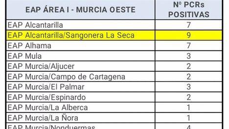 Alhama de Murcia registra 7 casos de Covid19 este lunes