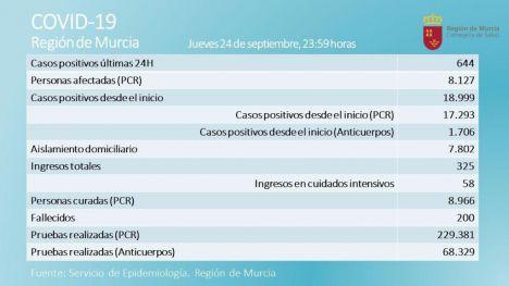 10 positivos en Alhama en un jueves con 644 casos más en la Región