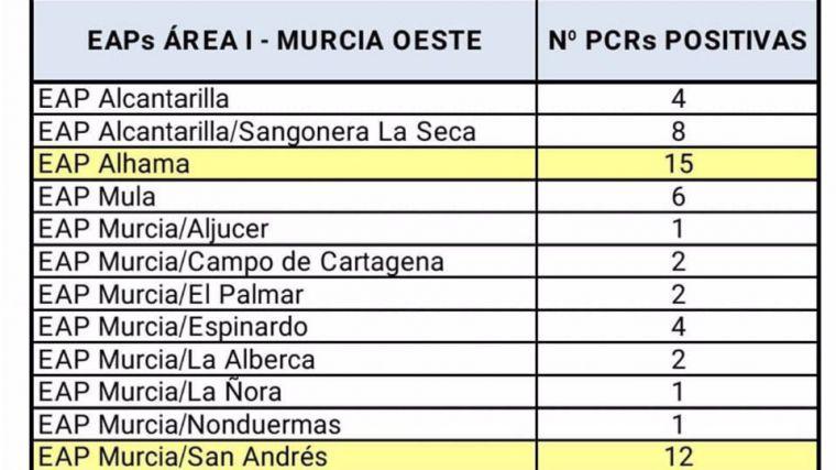 Los casos de Covid19 en Alhama de Murcia aumentan a 332