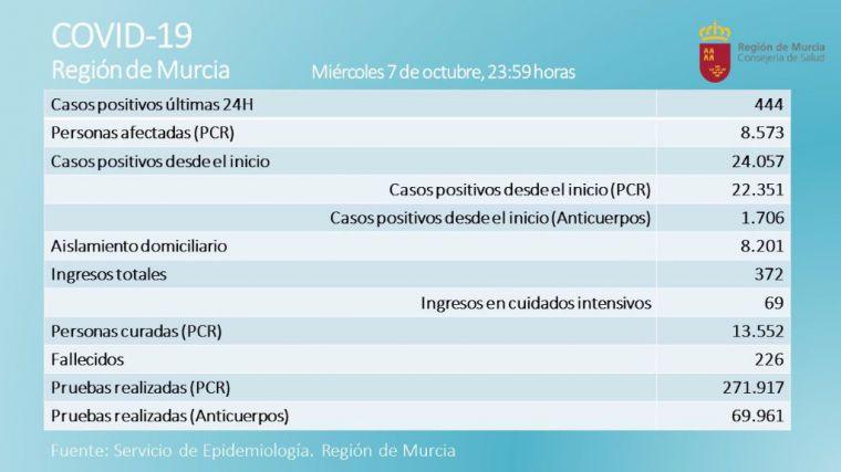 Dos fallecidos y 444 nuevos contagios de Covid19 en la Región