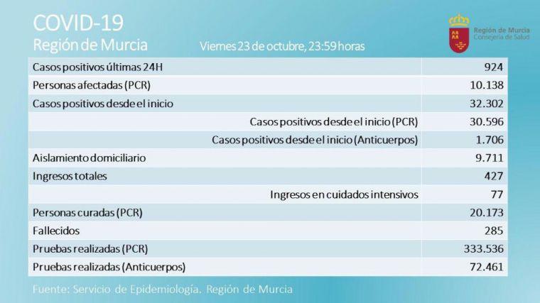 La Región registra más de 900 nuevos casos en 24 horas