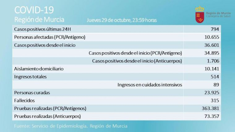 Librilla registra 9 casos nuevos de Covid19 este jueves