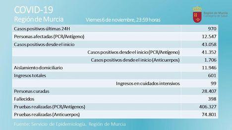 Librilla registra 6 nuevos casos de Covid19 este viernes