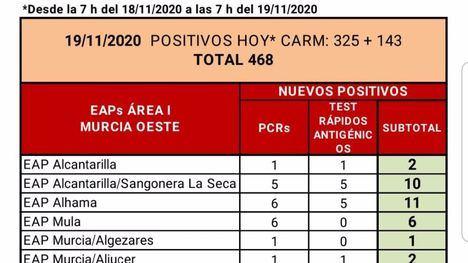 Alhama supera los 1.000 casos desde el inicio de la pandemia