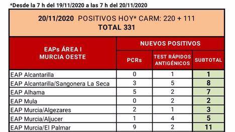 El SMS confirma 7 casos en Alhama en las últimas horas