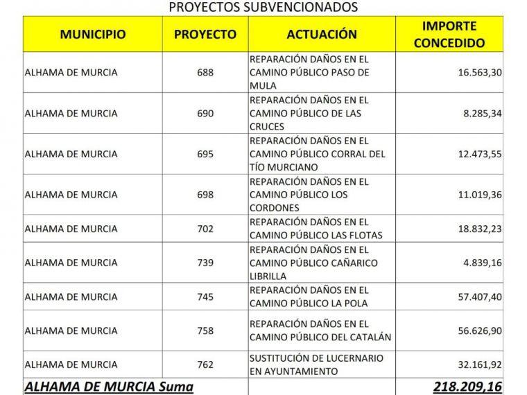 Más de 218.000 euros en Alhama por los daños de la DANA