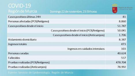 Los casos en la Región se desploman a 81 con 1.210 PCR realizadas