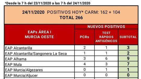Alhama de Murcia suma 9 positivos en las últimas horas