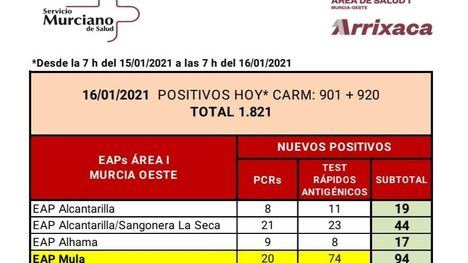 Alhama registra 17 casos de Covid19 en las últimas horas