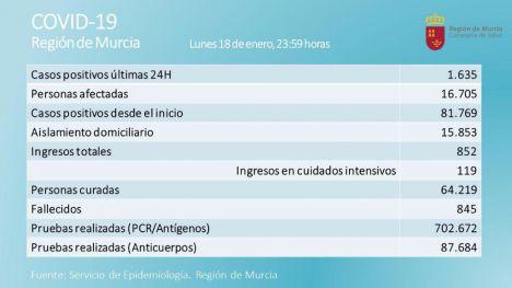 La Región registra 1.635 nuevos casos de Covid19 este lunes