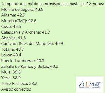 42,9ºC en Alhama, segunda temperatura más alta de la Región