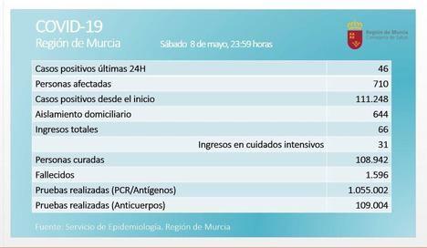 La Región suma 46 nuevos contagios en el fin del estado de alarma