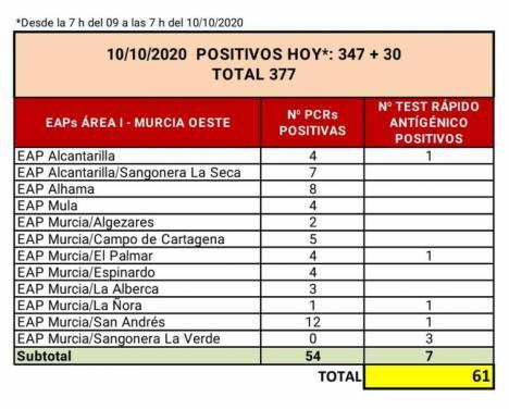 Alhama suma 8 positivos en las últimas 24 horas