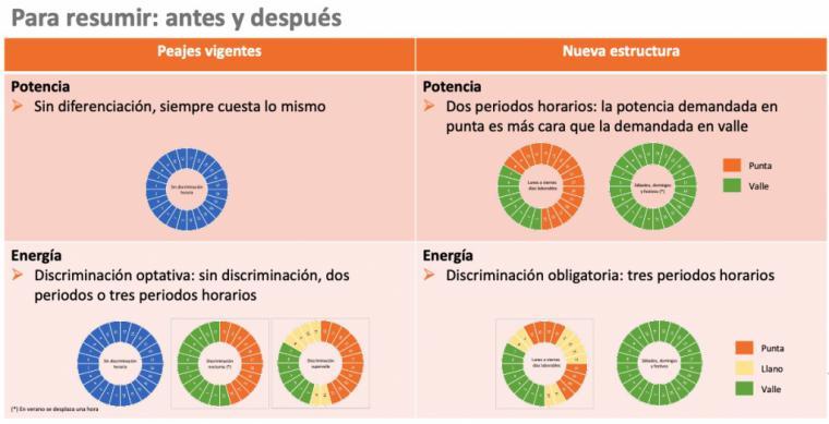 Cambios en el sistema tarifario del suministro eléctrico